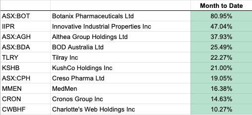 Cannabis Stocks Top Performers June 2019
