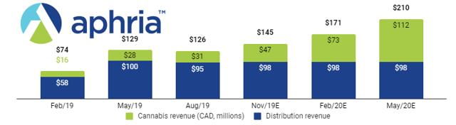 Aphria Stock Revenue and profitability guidance for 2020