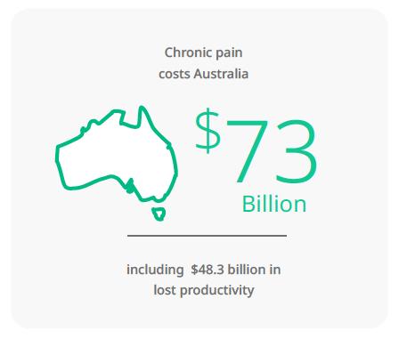 Chronic Pain in Australia stat